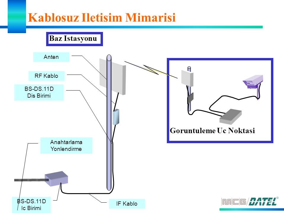 Anten IF Kablo BS-DS.11D Ic Birimi Anahtarlama Yonlendirme RF Kablo Kablosuz Iletisim Mimarisi Goruntuleme Uc Noktasi Baz Istasyonu BS-DS.11D Dis Birimi