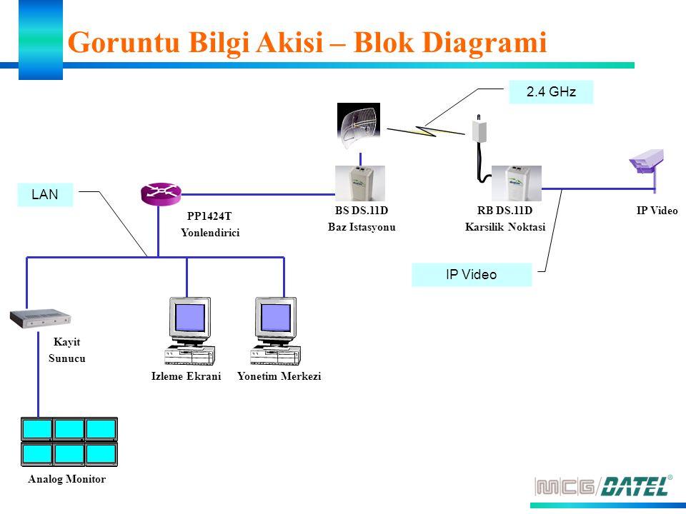 Goruntu Bilgi Akisi – Blok Diagrami LAN IP Video 2.4 GHz IP VideoBS DS.11D Baz Istasyonu PP1424T Yonlendirici Yonetim MerkeziIzleme Ekrani Analog Monitor Kayit Sunucu RB DS.11D Karsilik Noktasi