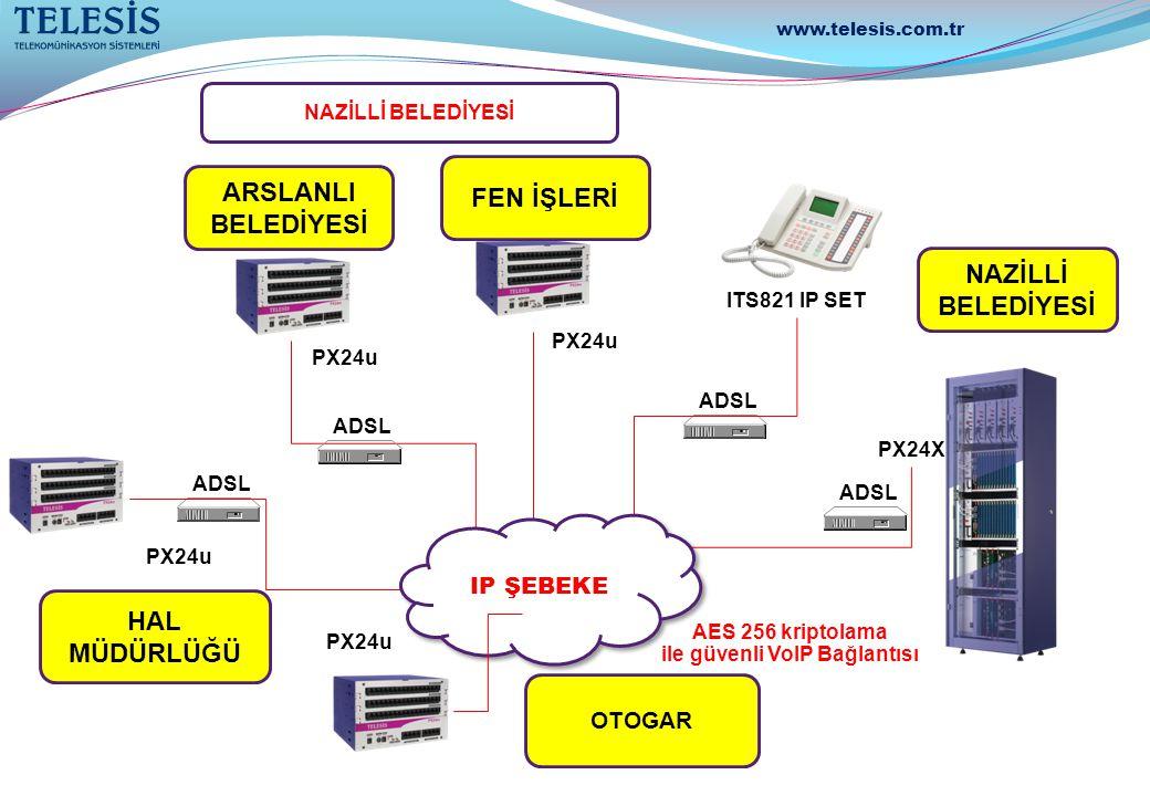 AES 256 kriptolama ile güvenli VoIP Bağlantısı ADSL ITS821 IP SET ADSL ARSLANLI BELEDİYESİ HAL MÜDÜRLÜĞÜ NAZİLLİ BELEDİYESİ PX24u PX24X OTOGAR IP ŞEBE