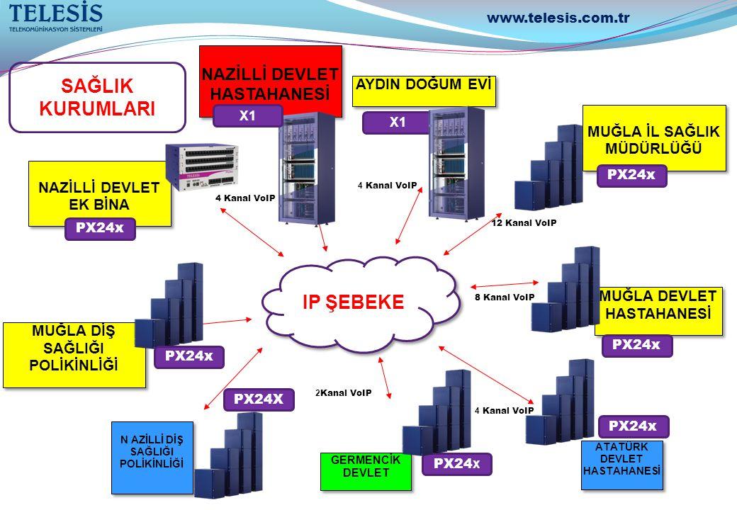 YATAĞAN İŞLETMESİ Telesis Marka IP X1 model 24 / 400 YATAĞAN İŞLETMESİ Telesis Marka IP X1 model 24 / 400 YATAĞAN LOJMANLARI Telesis Marka IP PX24 model 8 / 336 YATAĞAN LOJMANLARI Telesis Marka IP PX24 model 8 / 336 MİLAS YENİKÖY KÖMÜR İŞLETMESİ Telesis Marka IP PX model 14 / 256 MİLAS YENİKÖY KÖMÜR İŞLETMESİ Telesis Marka IP PX model 14 / 256 MİLAS YENİKÖY KÖMÜR LOJMANLARI Telesis Marka IP PX model 8 / 150 MİLAS YENİKÖY KÖMÜR LOJMANLARI Telesis Marka IP PX model 8 / 150 6 VOIP KANALI 8 VOIP KANALI 6 VOIP KANALI 8 VOIP KANALI SOMA EGE LİNYİTLERİ MÜDÜRLÜĞÜ Telesis Marka IP PX model 24 / 338 SOMA EGE LİNYİTLERİ MÜDÜRLÜĞÜ Telesis Marka IP PX model 24 / 338 SOMA EGE LİNYİTLERİ LOJMANLARI Telesis Marka IP PX model 24 / 338 SOMA EGE LİNYİTLERİ LOJMANLARI Telesis Marka IP PX model 24 / 338 SOMA EGE LİNYİTLERİ CENKYERİ Telesis Marka IP PX model 16 / 210 SOMA EGE LİNYİTLERİ CENKYERİ Telesis Marka IP PX model 16 / 210 SOMA EGE LİNYİTLERİ DENİŞ Telesis Marka IP PX model 16 / 210 SOMA EGE LİNYİTLERİ DENİŞ Telesis Marka IP PX model 16 / 210 SOMA EGE LİNYİTLERİ G NOKTASI Telesis Marka IP PX model 16 / 210 SOMA EGE LİNYİTLERİ G NOKTASI Telesis Marka IP PX model 16 / 210 6 VOIP KANALI 8 VOIP KANALI FIP ŞEBEKE EGE BÖLGESİ TKİ VoIP ÇÖZÜMÜ TAVŞANLI İŞLETMESİ Telesis Marka IP X1 model 32 / 480 TAVŞANLI İŞLETMESİ Telesis Marka IP X1 model 32 / 480 TAVŞANLI GARP Telesis Marka IP X1 model 24 / 496 TAVŞANLI GARP Telesis Marka IP X1 model 24 / 496 TAVŞANLI LİNYİTLERİ Telesis Marka IP PX model 16 / 238 TAVŞANLI LİNYİTLERİ Telesis Marka IP PX model 16 / 238 6 VOIP KANALI 10 VOIP KANALI 12 VOIP KANALI www.telesis.com.tr 8 VOIP KANALI