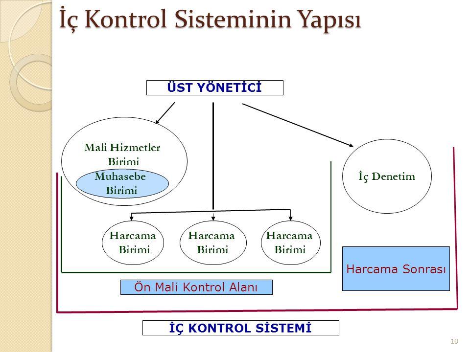 İç Kontrol Sisteminin Yapısı 10 ÜST YÖNETİCİ Mali Hizmetler Birimi İç Denetim Harcama Birimi Ön Mali Kontrol Alanı Harcama Sonrası İÇ KONTROL SİSTEMİ Harcama Birimi Harcama Birimi Muhasebe Birimi