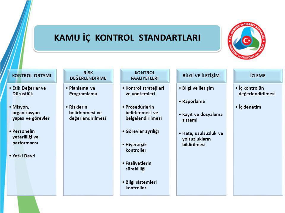 KONTROL ORTAMI Etik Değerler ve Dürüstlük Misyon, organizasyon yapısı ve görevler Personelin yeterliliği ve performansı Yetki Devri RİSK DEĞERLENDİRME