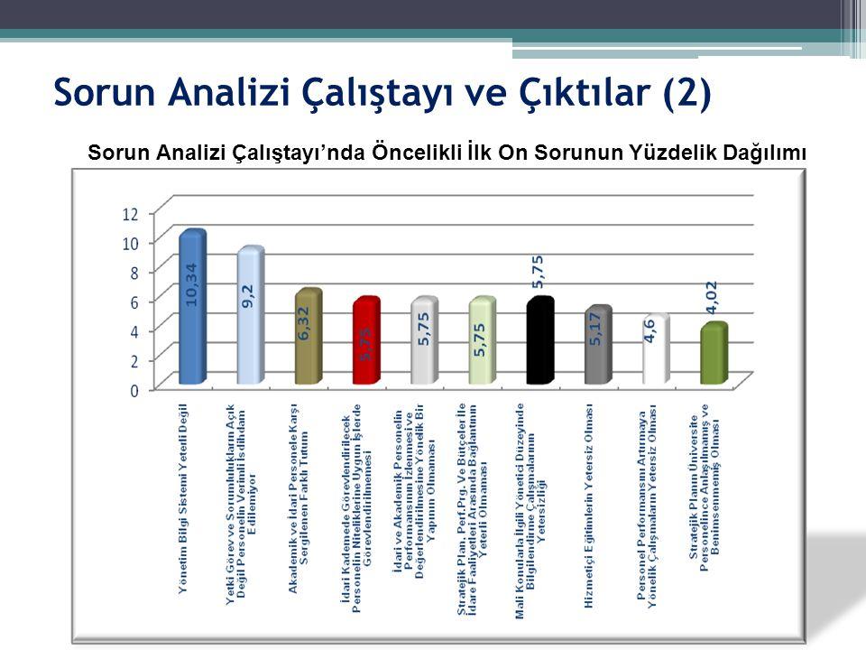 Sorun Analizi Çalıştayı'nda Öncelikli İlk On Sorunun Yüzdelik Dağılımı Sorun Analizi Çalıştayı ve Çıktılar (2)