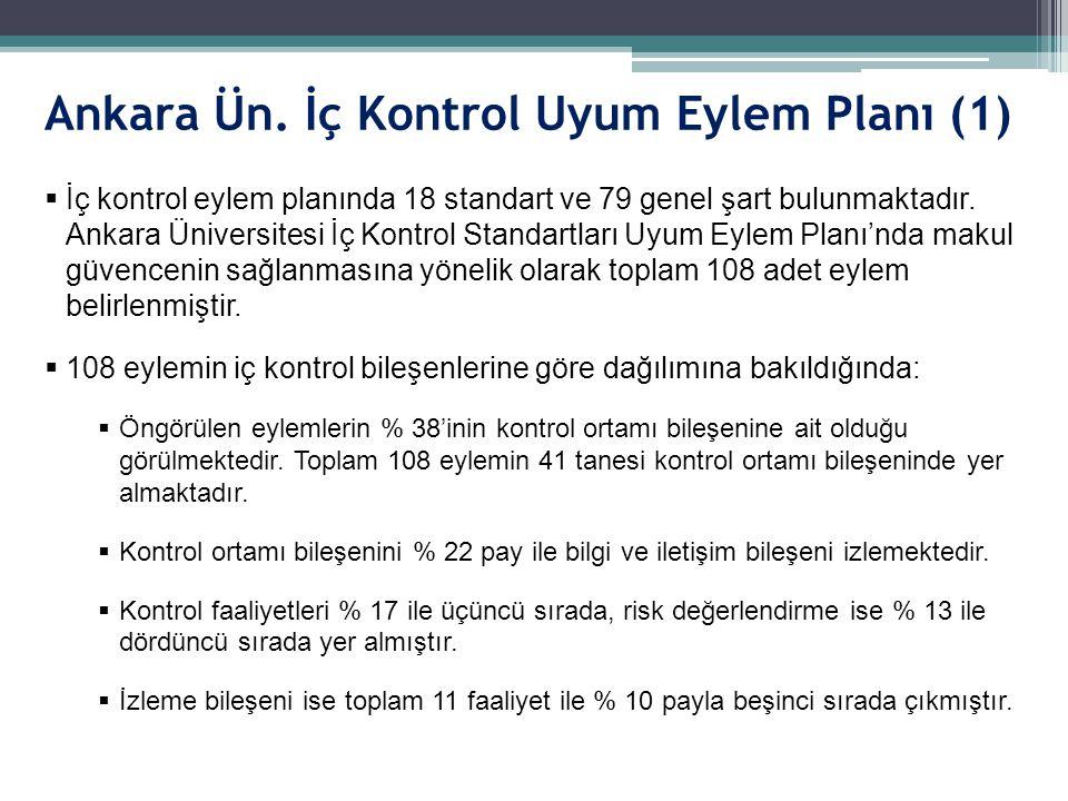 Ankara Ün. İç Kontrol Uyum Eylem Planı (1)  İç kontrol eylem planında 18 standart ve 79 genel şart bulunmaktadır. Ankara Üniversitesi İç Kontrol Stan