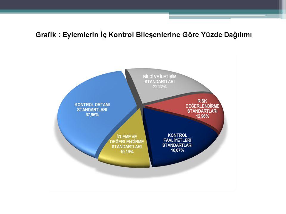 Grafik : Eylemlerin İç Kontrol Bileşenlerine Göre Yüzde Dağılımı