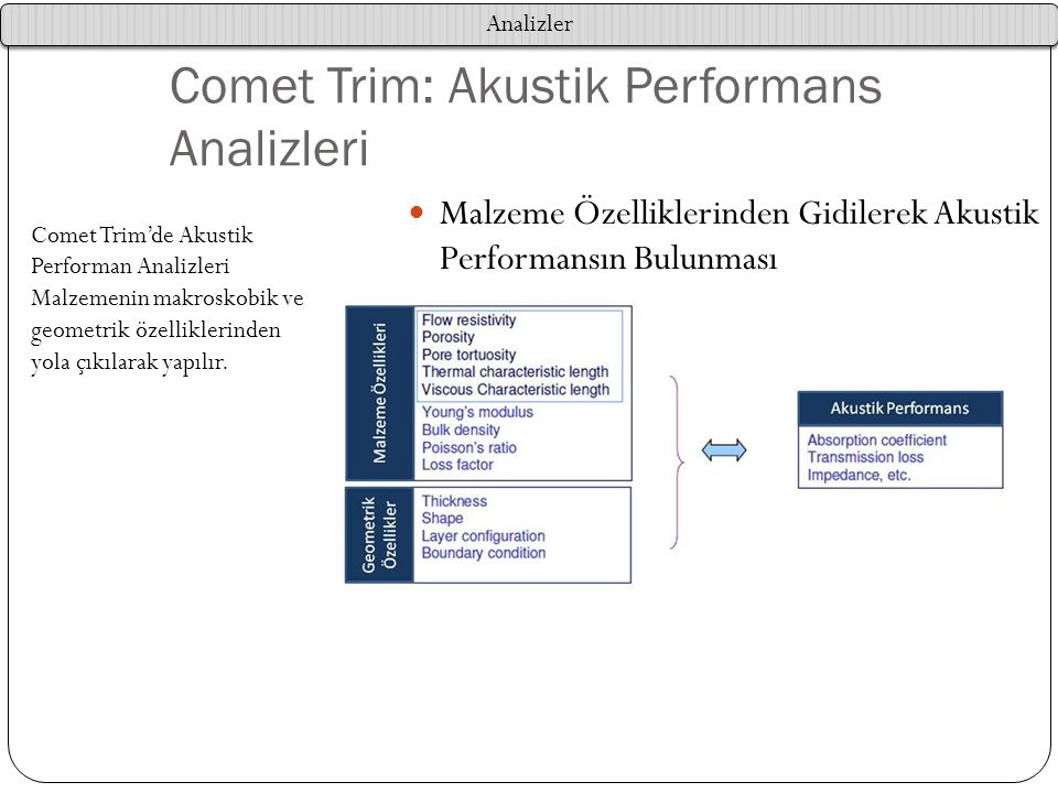 Comet Trim: Akustik Performans Analizleri Comet Trim'de Akustik Performan Analizleri Malzemenin makroskobik ve geometrik özelliklerinden yola çıkılara