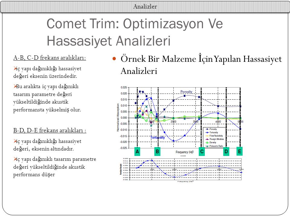 Comet Trim: Optimizasyon Ve Hassasiyet Analizleri A-B, C-D frekans aralıkları:  iç yapı da ğ ınıklı ğ ı hassasiyet de ğ eri eksenin üzerindedir.  Bu