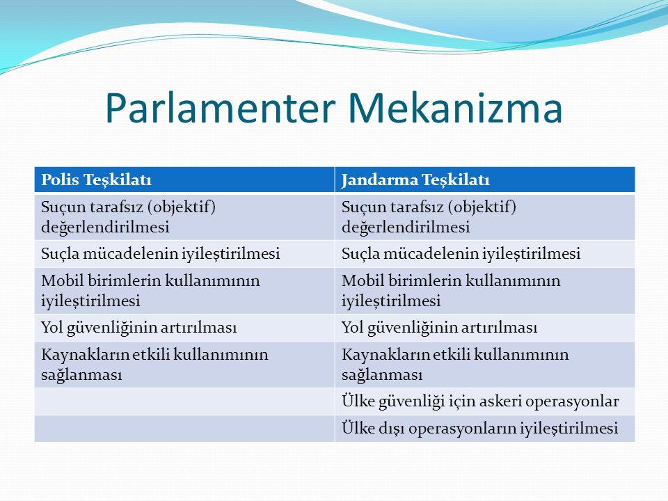 Parlamenter Mekanizma Polis TeşkilatıJandarma Teşkilatı Suçun tarafsız (objektif) değerlendirilmesi Suçla mücadelenin iyileştirilmesi Mobil birimlerin kullanımının iyileştirilmesi Yol güvenliğinin artırılması Kaynakların etkili kullanımının sağlanması Ülke güvenliği için askeri operasyonlar Ülke dışı operasyonların iyileştirilmesi