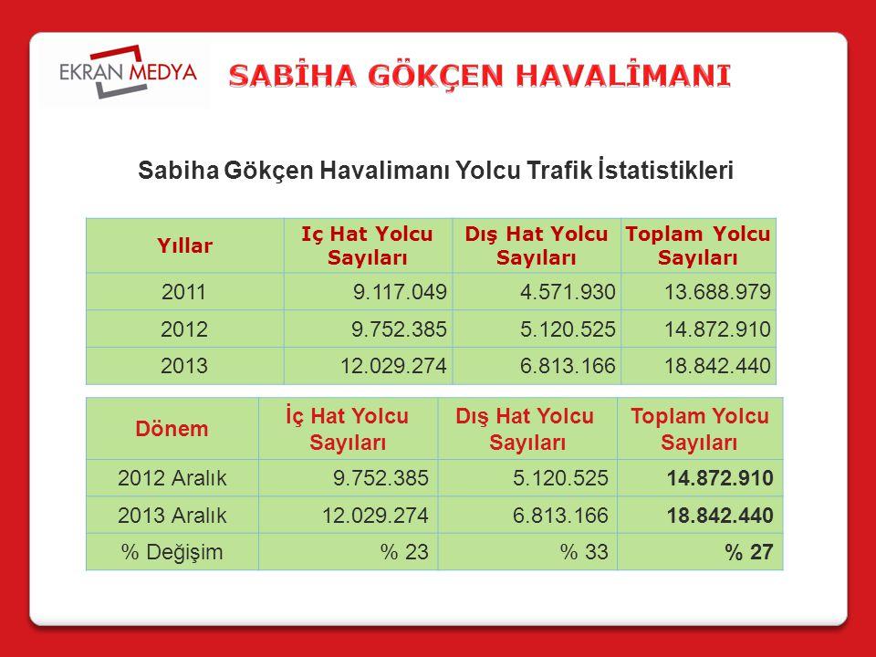 Yıllar Iç Hat Yolcu Sayıları Dış Hat Yolcu Sayıları Toplam Yolcu Sayıları 20119.117.0494.571.93013.688.979 20129.752.3855.120.52514.872.910 201312.029