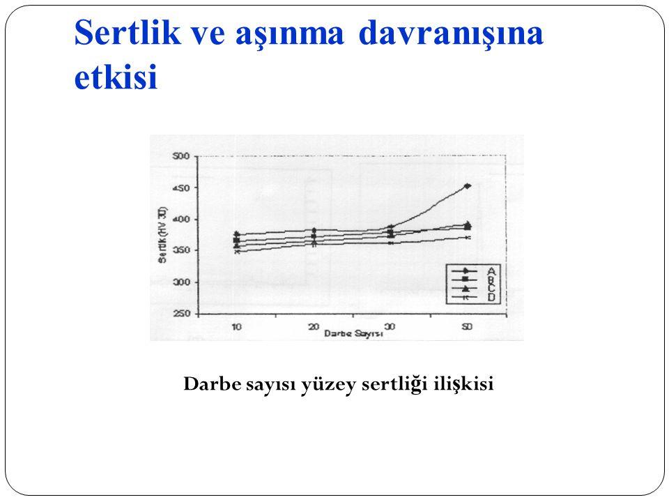 Sertlik ve aşınma davranışına etkisi Darbe sayısı yüzey sertli ğ i ili ş kisi