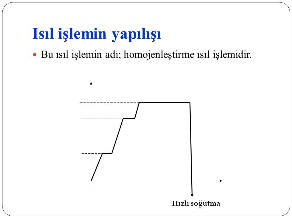 Isıl işlemin yapılışı Bu ısıl işlemin adı; homojenleştirme ısıl işlemidir. 600 900 1100 C0C0 zaman Hızlı so ğ utma