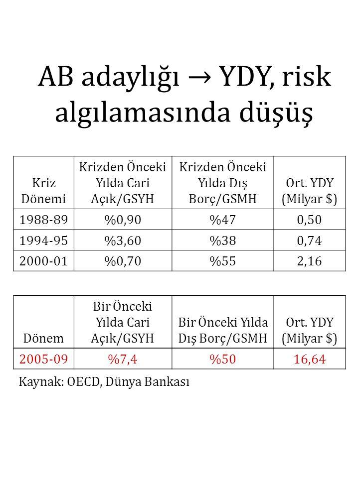 AB adaylığı → YDY, risk algılamasında düşüş Kriz Dönemi Krizden Önceki Yılda Cari Açık/GSYH Krizden Önceki Yılda Dış Borç/GSMH Ort. YDY (Milyar $) 198
