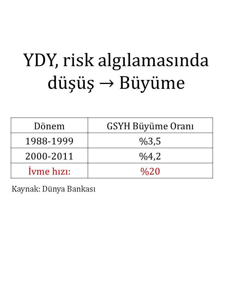 DönemGSYH Büyüme Oranı 1988-1999%3,5 2000-2011%4,2 İvme hızı:%20 Kaynak: Dünya Bankası YDY, risk algılamasında düşüş → Büyüme