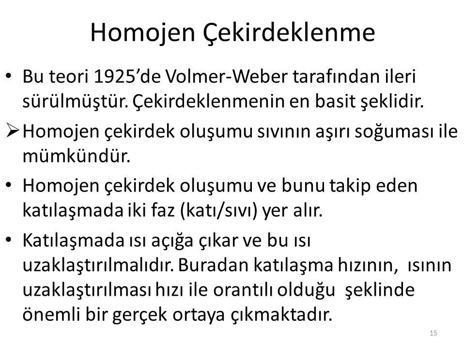 Homojen Çekirdeklenme Bu teori 1925'de Volmer-Weber tarafından ileri sürülmüştür.