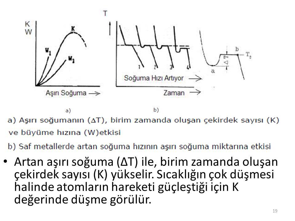 Artan aşırı soğuma (ΔT) ile, birim zamanda oluşan çekirdek sayısı (K) yükselir.