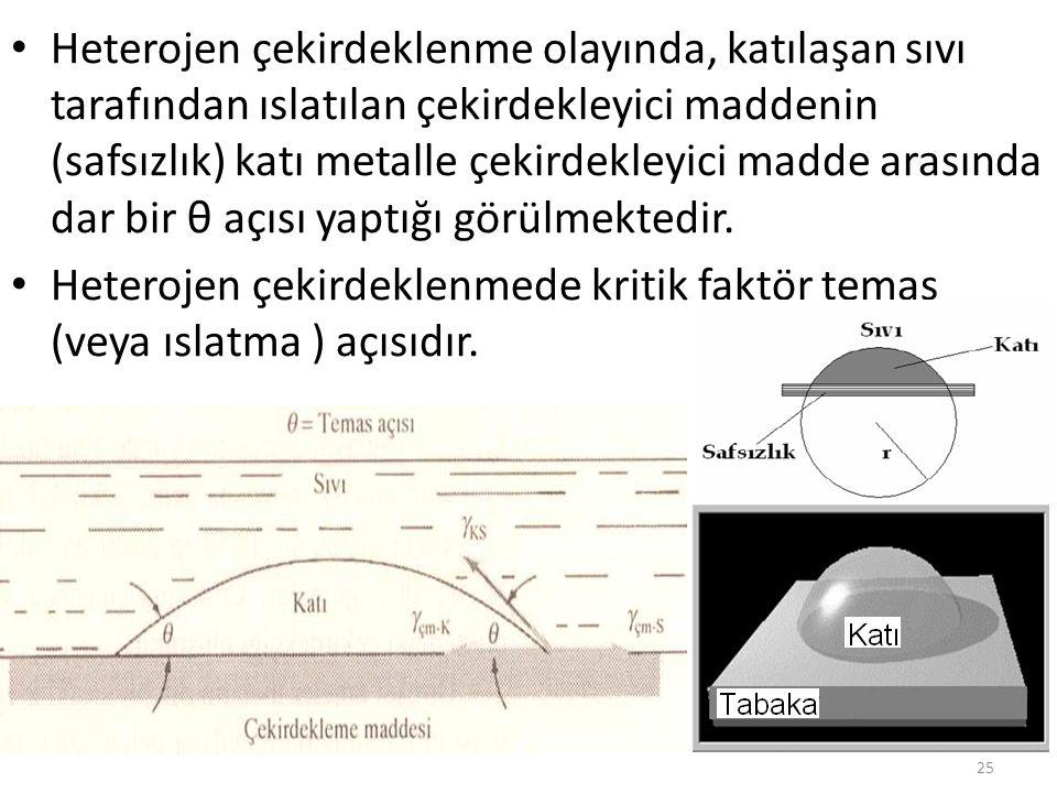 Heterojen çekirdeklenme olayında, katılaşan sıvı tarafından ıslatılan çekirdekleyici maddenin (safsızlık) katı metalle çekirdekleyici madde arasında dar bir θ açısı yaptığı görülmektedir.