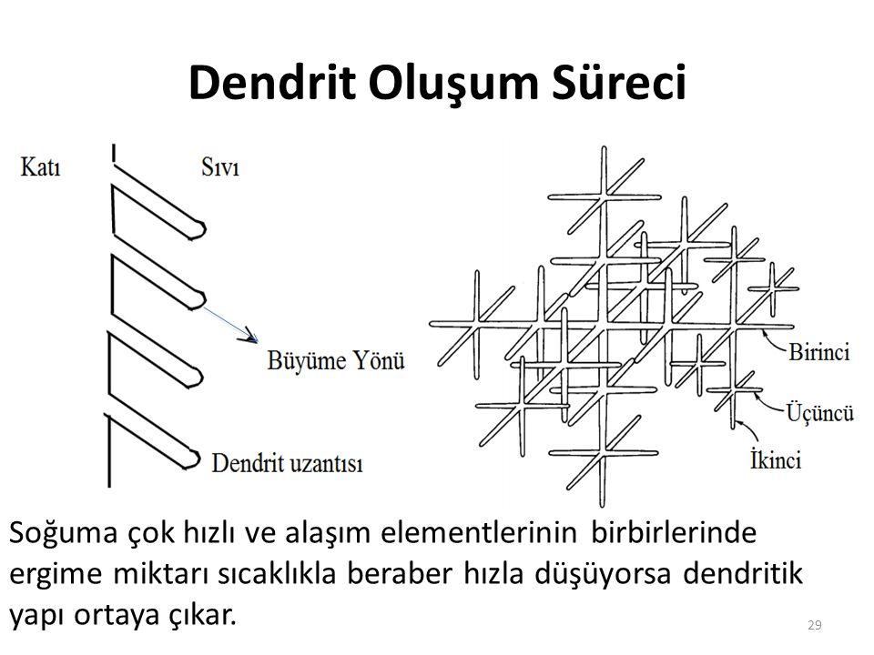 Dendrit Oluşum Süreci 29 Soğuma çok hızlı ve alaşım elementlerinin birbirlerinde ergime miktarı sıcaklıkla beraber hızla düşüyorsa dendritik yapı ortaya çıkar.