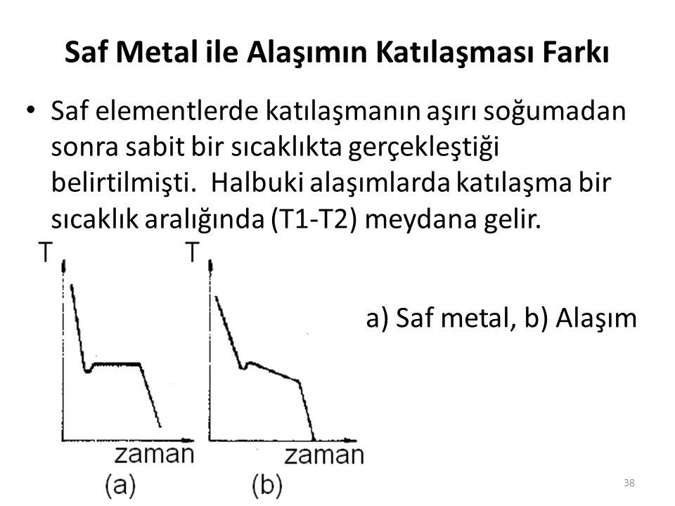Saf Metal ile Alaşımın Katılaşması Farkı Saf elementlerde katılaşmanın aşırı soğumadan sonra sabit bir sıcaklıkta gerçekleştiği belirtilmişti.