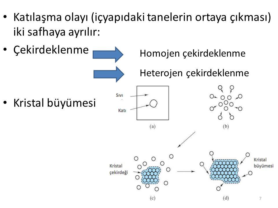 Katılaşma olayı (içyapıdaki tanelerin ortaya çıkması) iki safhaya ayrılır: Çekirdeklenme Kristal büyümesi Homojen çekirdeklenme Heterojen çekirdeklenme 7