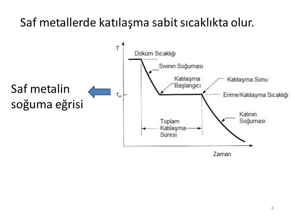 Saf metalin soğuma eğrisi Saf metallerde katılaşma sabit sıcaklıkta olur. 8