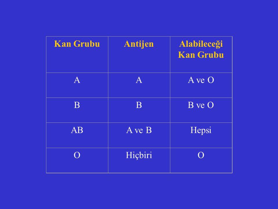 Kan GrubuAntijenAlabileceği Kan Grubu AAA ve O BBB ve O ABA ve BHepsi OHiçbiriO