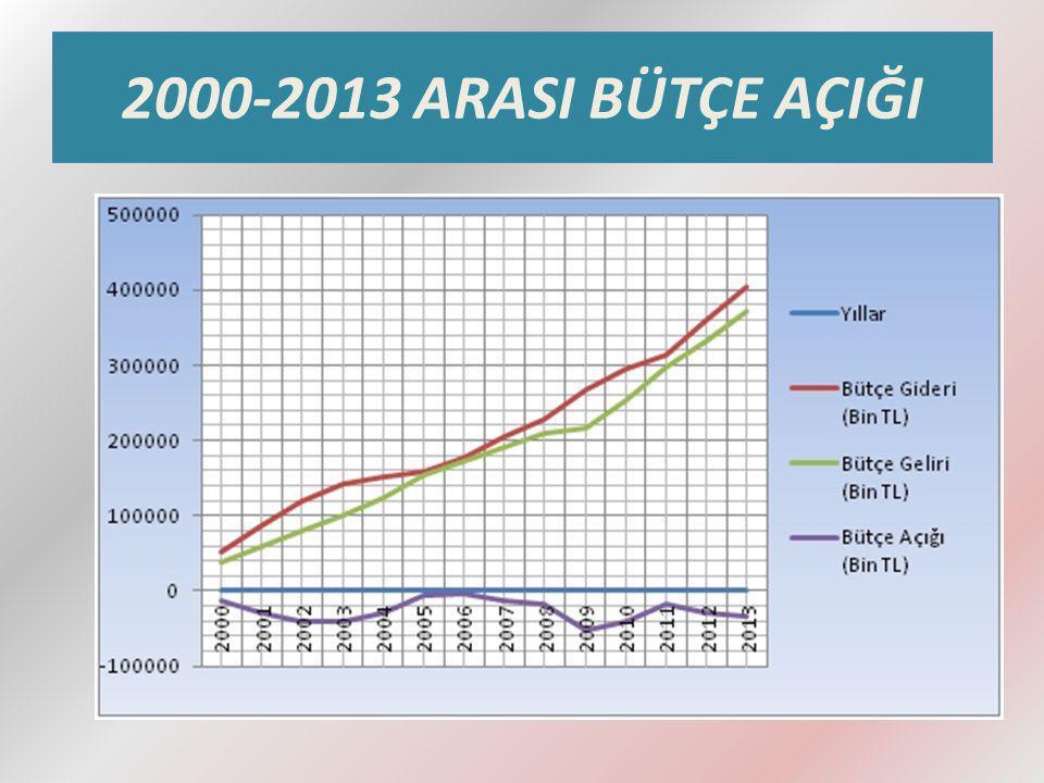 2000 YILI BÜTÇE AÇIĞI 1999 yılında artan harcamalara yönelik finansman yetersizliği bütçe açığını daha da hızlı arttırmış, borçlanma ihtiyacını körüklemiştir.