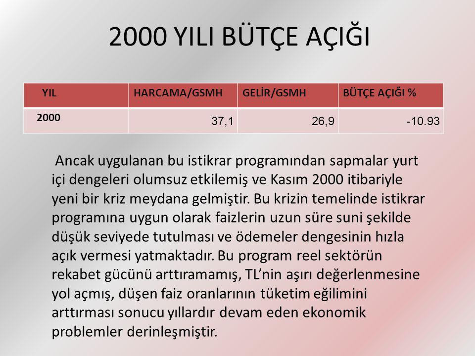 2000 KASIM KRİZİ Bir ülkedeki ekonomik olumsuzlukların en önemli göstergesi, o ülkenin ürettiğinden çok tüketmesidir.