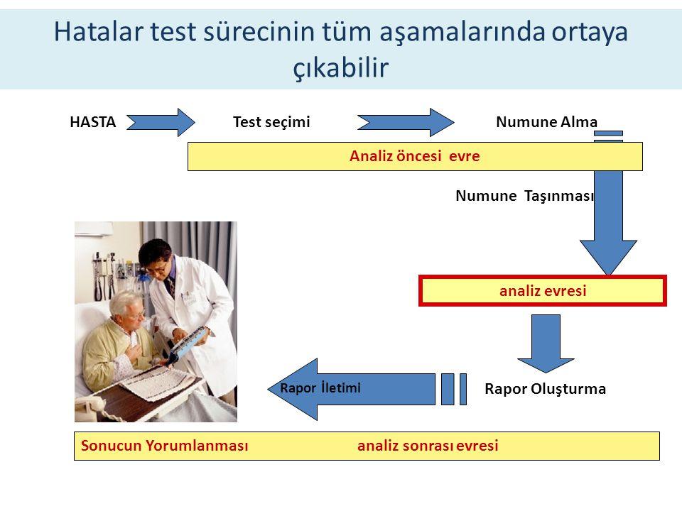 Hatalar test sürecinin tüm aşamalarında ortaya çıkabilir HASTA Test seçimiNumune Alma Numune Taşınması analiz evresi Rapor Oluşturma Rapor İletimi Ana