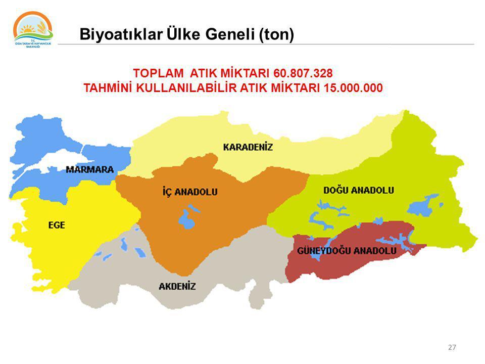27 Biyoatıklar Ülke Geneli (ton) TOPLAM ATIK MİKTARI 60.807.328 TAHMİNİ KULLANILABİLİR ATIK MİKTARI 15.000.000