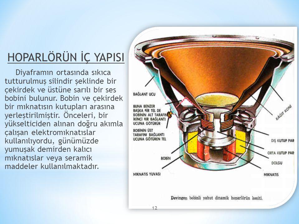 HOPARLÖRÜN İÇ YAPISI Diyaframın ortasında sıkıca tutturulmuş silindir şeklinde bir çekirdek ve üstüne sarılı bir ses bobini bulunur. Bobin ve çekirdek