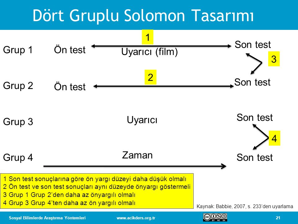 21Sosyal Bilimlerde Araştırma Yöntemleriwww.acikders.org.tr Dört Gruplu Solomon Tasarımı Grup 1 Grup 2 Grup 3 Grup 4 Ön test Son test Uyarıcı (film) 1 2 3 4 Uyarıcı 1 Son test sonuçlarına göre ön yargı düzeyi daha düşük olmalı 2 Ön test ve son test sonuçları aynı düzeyde önyargı göstermeli 3 Grup 1 Grup 2'den daha az önyargılı olmalı 4 Grup 3 Grup 4'ten daha az ön yargılı olmalı Zaman Kaynak: Babbie, 2007, s.