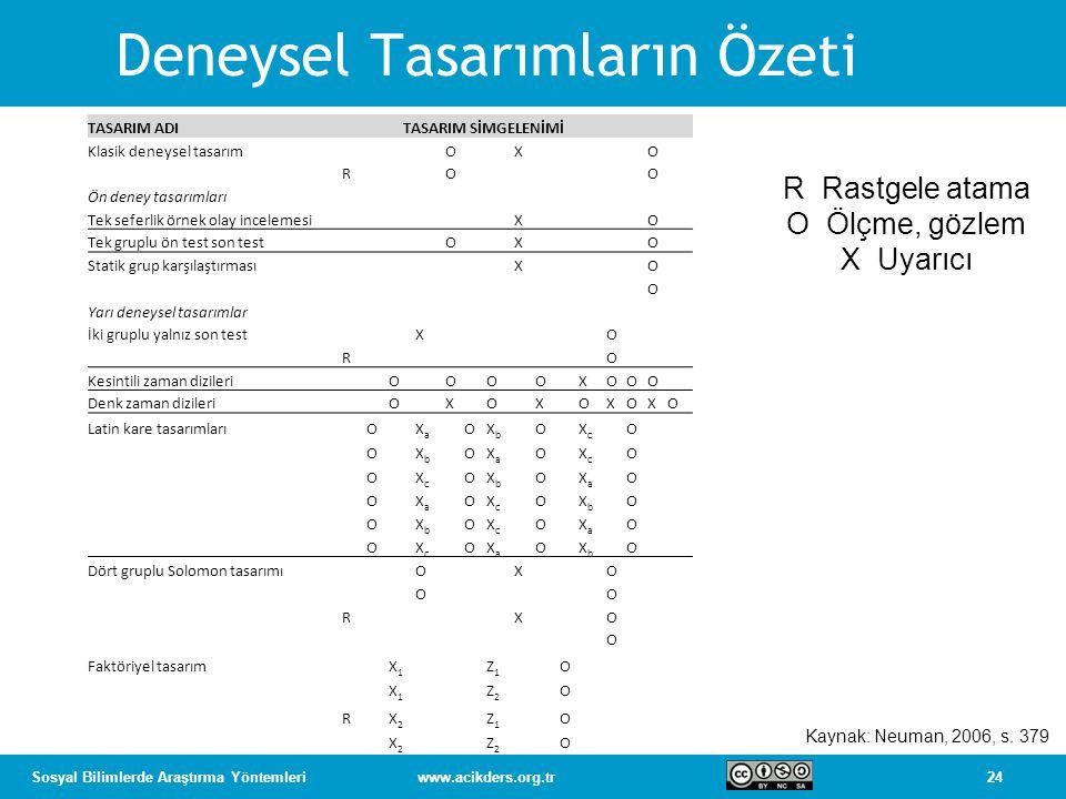 24Sosyal Bilimlerde Araştırma Yöntemleriwww.acikders.org.tr Deneysel Tasarımların Özeti TASARIM ADITASARIM SİMGELENİMİ Klasik deneysel tasarımOXO ROO Ön deney tasarımları Tek seferlik örnek olay incelemesiXO Tek gruplu ön test son test O X O Statik grup karşılaştırmasıXO O Yarı deneysel tasarımlar İki gruplu yalnız son testXO RO Kesintili zaman dizileri O OO O XOOO Denk zaman dizileri O X O X OXOXO Latin kare tasarımlarıOXaXa OXbXb OXcXc O OXbXb OXaXa OXcXc O OXcXc OXbXb OXaXa O OXaXa OXcXc OXbXb O OXbXb OXcXc OXaXa O O XcXc OXaXa O XbXb O Dört gruplu Solomon tasarımıOXO OO RXO O Faktöriyel tasarımX1X1 Z1Z1 O X1X1 Z2Z2 O RX2X2 Z1Z1 O X2X2 Z2Z2 O R Rastgele atama O Ölçme, gözlem X Uyarıcı Kaynak: Neuman, 2006, s.