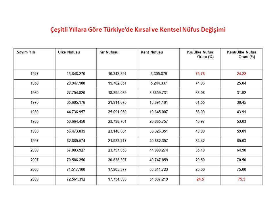Çeşitli Yıllara Göre Türkiye'de Kırsal ve Kentsel Nüfus Değişimi Sayım YılıÜlke NüfusuKır NüfusuKent NüfusuKır/Ülke Nüfus Oranı (%) Kent/Ülke Nüfus Or