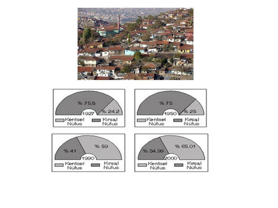 Yerleşim Büyüklüğüne Göre Kentsel Yerleşim Sayısı ve Oransal Değişim 194519652000 Kent SayısıNüfus (%)Kent SayısıNüfus (%)Kent Sayı sı Nüfus (%) 10.000- 20.0006223,27911,62737,0 20.001-50.0003030,66822,618210,8 50.001-100.00069,41612,68310,9 100.001-500.000438,51453,29641,3 500.001+----1012,2