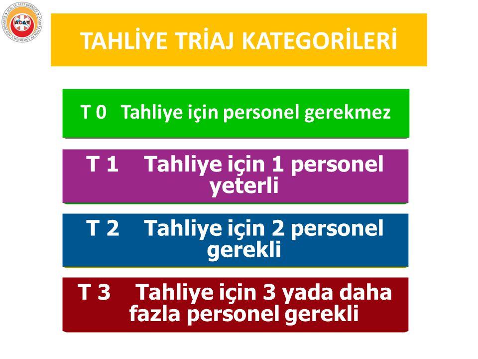 TAHLİYE TRİAJ KATEGORİLERİ T 0 Tahliye için personel gerekmez T 1 Tahliye için 1 personel yeterli T 2 Tahliye için 2 personel gerekli T 3 Tahliye için