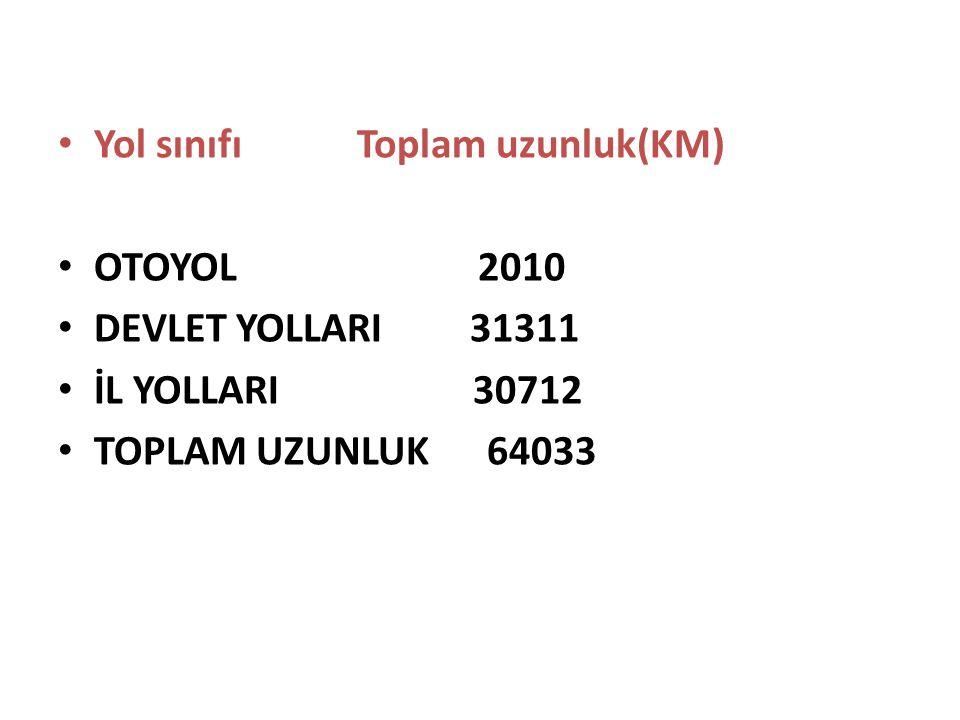 Yol sınıfı Toplam uzunluk(KM) OTOYOL 2010 DEVLET YOLLARI 31311 İL YOLLARI 30712 TOPLAM UZUNLUK 64033