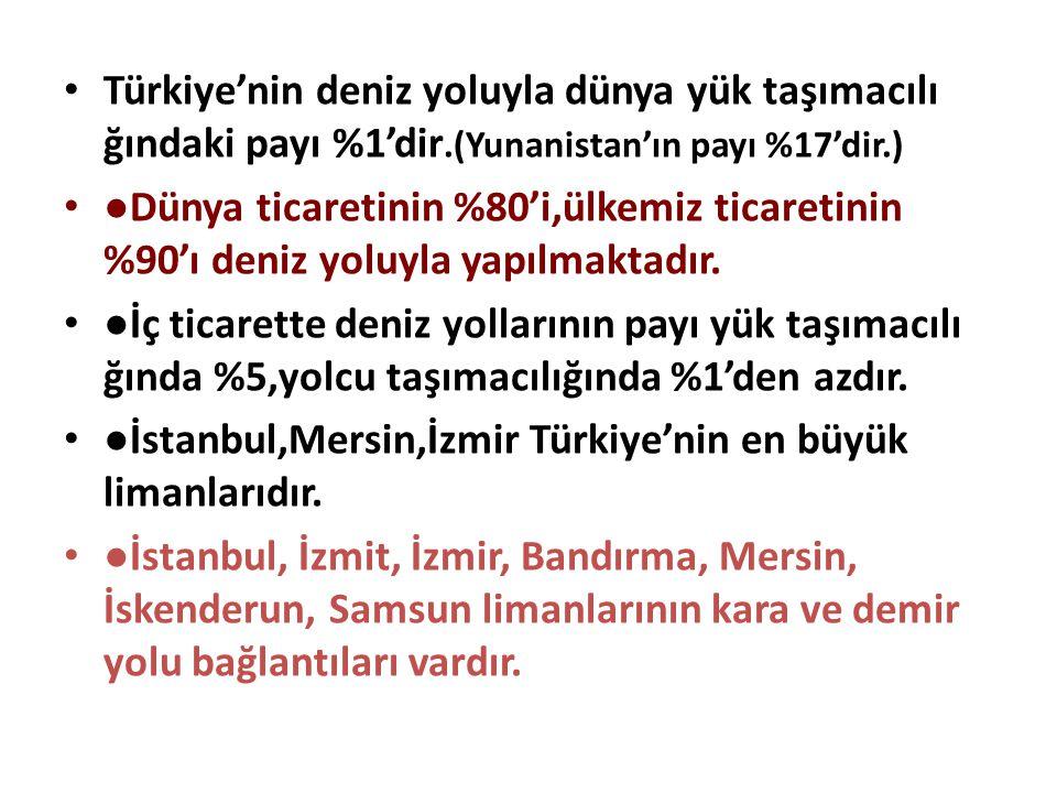 Türkiye'nin deniz yoluyla dünya yük taşımacılı ğındaki payı %1'dir.(Yunanistan'ın payı %17'dir.) ●Dünya ticaretinin %80'i,ülkemiz ticaretinin %90'ı de