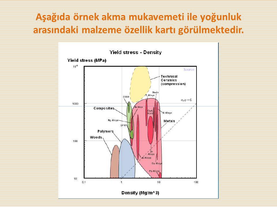 Aşağıda örnek akma mukavemeti ile yoğunluk arasındaki malzeme özellik kartı görülmektedir.