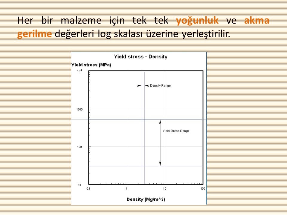 Her bir malzeme için tek tek yoğunluk ve akma gerilme değerleri log skalası üzerine yerleştirilir.