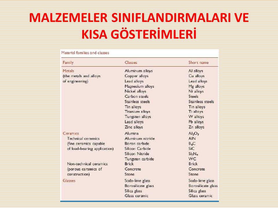 MALZEMELER SINIFLANDIRMALARI VE KISA GÖSTERİMLERİ
