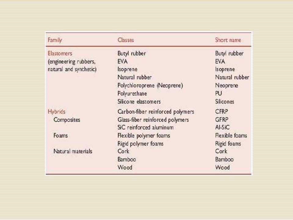 MALZEME KARTLARI Malzeme kartlarında herbir malzemenin herbir özelliği belli bir alanda gösterilmiştir.