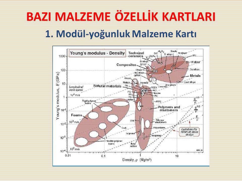 BAZI MALZEME ÖZELLİK KARTLARI 1. Modül-yoğunluk Malzeme Kartı