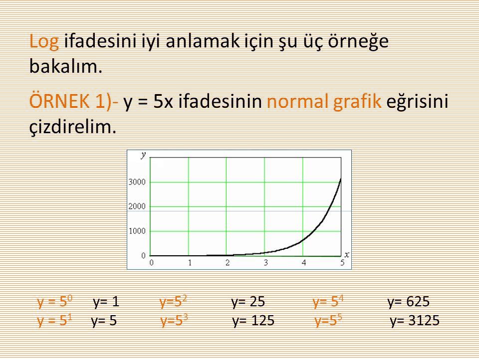 Log ifadesini iyi anlamak için şu üç örneğe bakalım. ÖRNEK 1)- y = 5x ifadesinin normal grafik eğrisini çizdirelim. y = 5 0 y= 1 y=5 2 y= 25 y= 5 4 y=