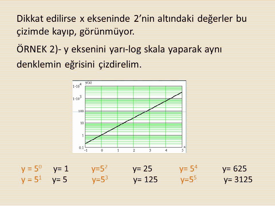Dikkat edilirse x ekseninde 2'nin altındaki değerler bu çizimde kayıp, görünmüyor. ÖRNEK 2)- y eksenini yarı-log skala yaparak aynı denklemin eğrisini
