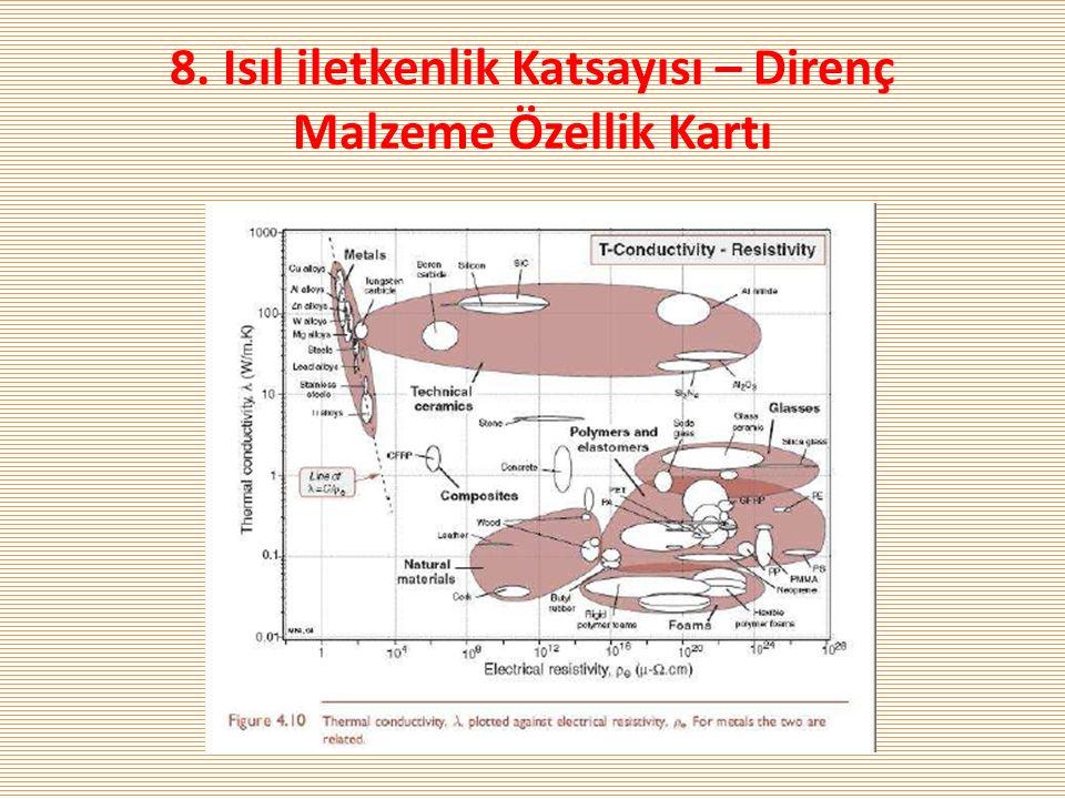 8. Isıl iletkenlik Katsayısı – Direnç Malzeme Özellik Kartı