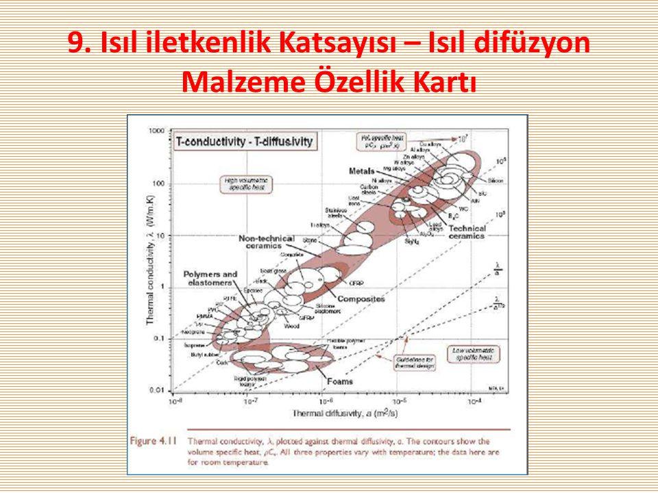 9. Isıl iletkenlik Katsayısı – Isıl difüzyon Malzeme Özellik Kartı