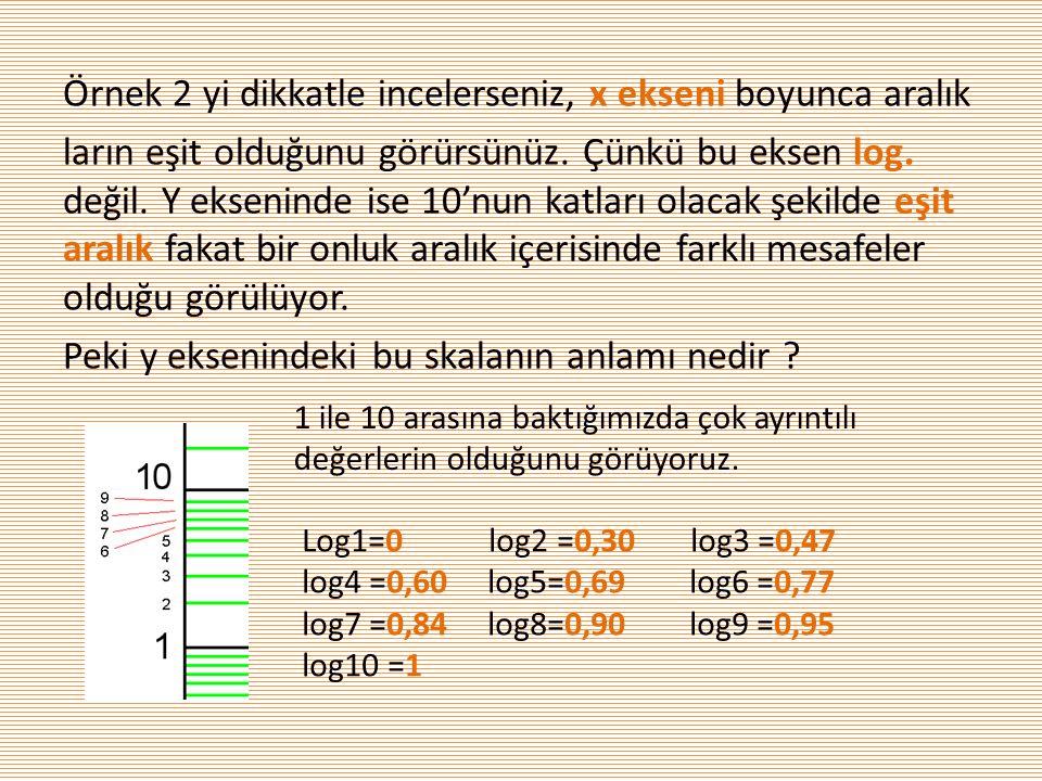 Örnek 2 yi dikkatle incelerseniz, x ekseni boyunca aralık ların eşit olduğunu görürsünüz. Çünkü bu eksen log. değil. Y ekseninde ise 10'nun katları ol