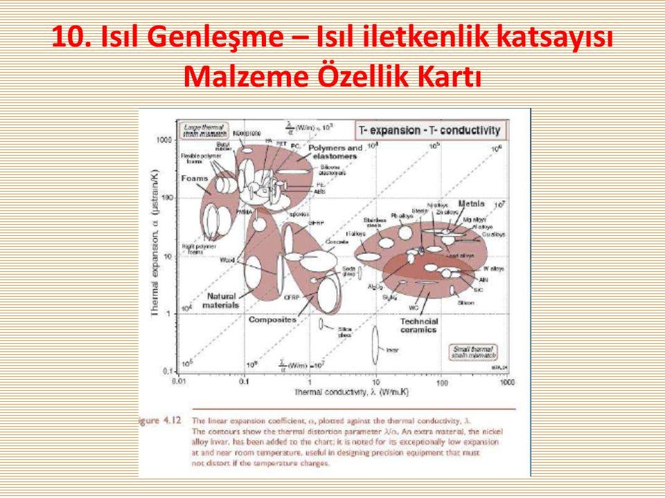 10. Isıl Genleşme – Isıl iletkenlik katsayısı Malzeme Özellik Kartı