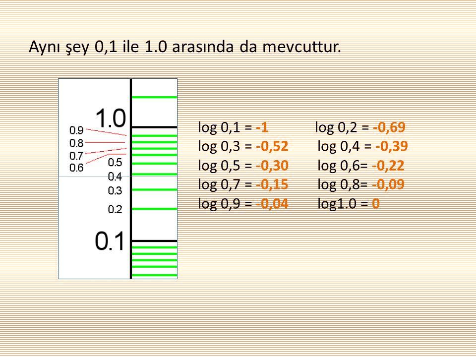Aynı şey 0,1 ile 1.0 arasında da mevcuttur. log 0,1 = -1 log 0,2 = -0,69 log 0,3 = -0,52 log 0,4 = -0,39 log 0,5 = -0,30 log 0,6= -0,22 log 0,7 = -0,1
