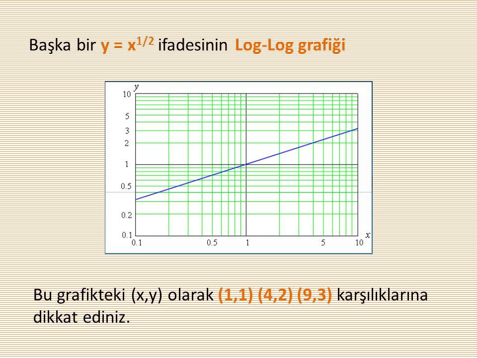 Başka bir y = x 1/2 ifadesinin Log-Log grafiği Bu grafikteki (x,y) olarak (1,1) (4,2) (9,3) karşılıklarına dikkat ediniz.